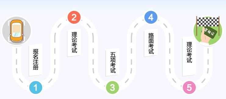 上海学车报名流程